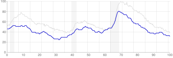 Minnesota monthly unemployment rate chart from 1990 to May 2018